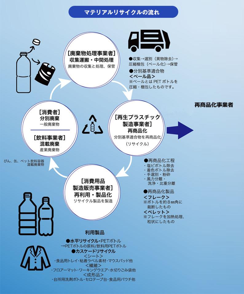 ペットボトルのリサイクルの流れ